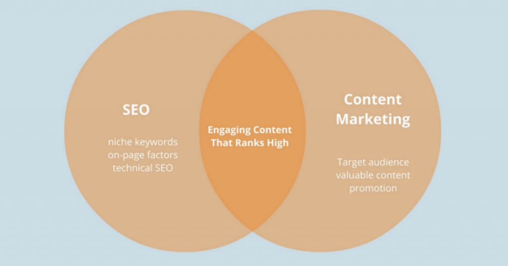 Content Marketing Works Along Side SEO